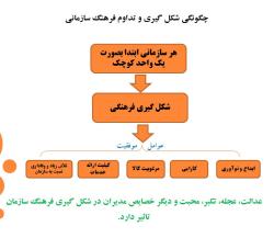 پاورپوینت فرهنگ سازمانی و ارتباطات موثر در سازمان مبتنی بر ارزش های اسلامی